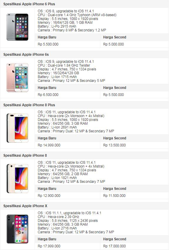 Kumpulan Harga Iphone